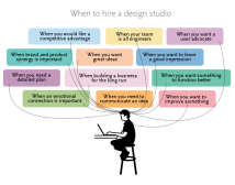 when-hire-design-agency